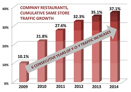 Increased Restaurant Franchise Customer Growth